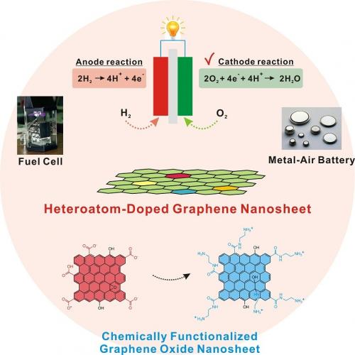 A noble yet simple way to synthesize new metal-free electrocatalysts for oxygen reduction reaction