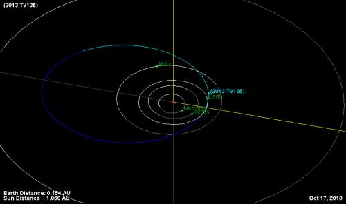 Asteroid 2013 TV135: A reality check