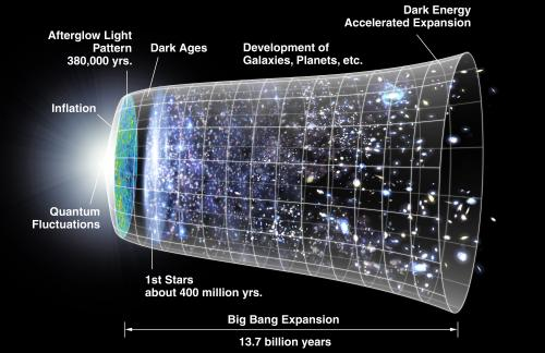 Gravity may have saved the universe after the Big Bang, say researchers