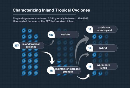 'Brown ocean' can fuel inland tropical cyclones