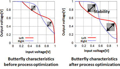 Circuit-characteristics analysis system capable of reflecting lithography patterns