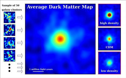 Cosmic giants shed new light on dark matter