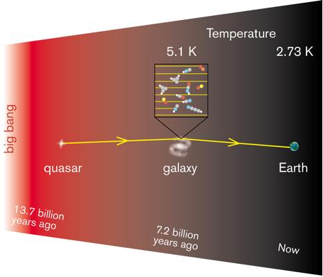 CSIRO telescope takes temperature of Universe