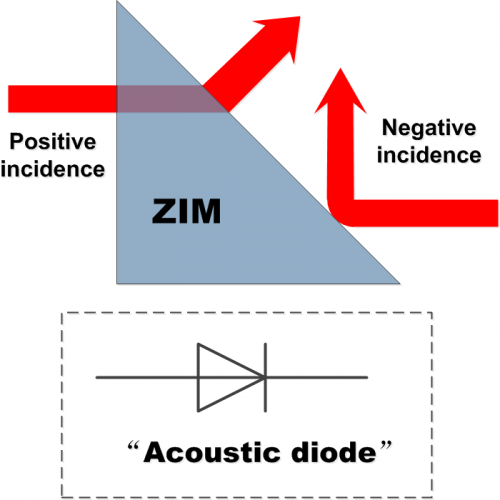 Designing an acoustic diode