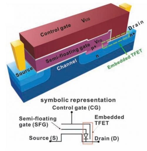 Researchers speed up transistors by embedding tunneling field-effect transistor