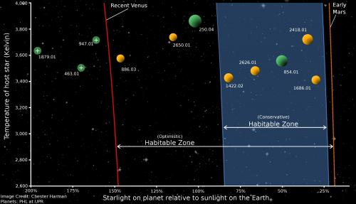 Earth-sized planets in habitable zones are more common than previously thought