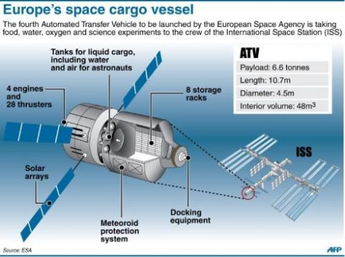 Europe's space cargo vessel