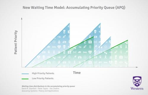 Findings look to reduce ER wait times for patients