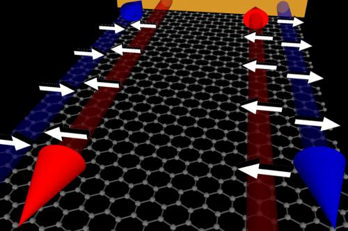 Graphene can host exotic new quantum electronic states at its edges