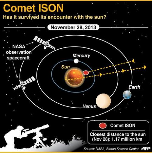 Graphic on Comet ISON which appears to have vanished in its encounter with the sun