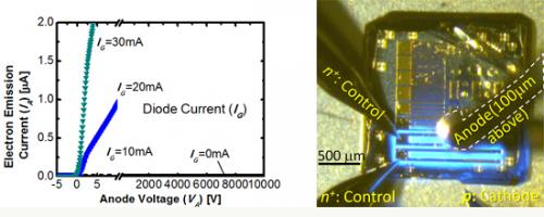 High-voltage vacuum power switch for smart power grids: First successful power switch using a diamond semiconduct