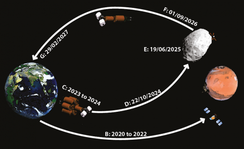 How astronauts can explore the Martian moon Phobos