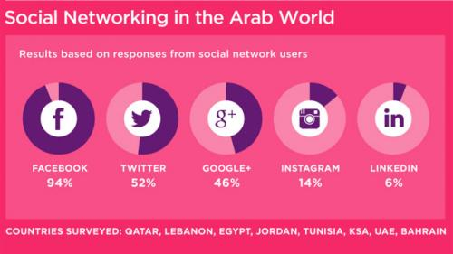 How People in the Middle East Use Social Media