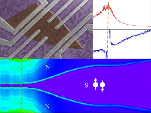 Interdisciplinary team demonstrates superconducting qualities of topological insulators
