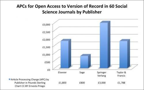 Is open access working?