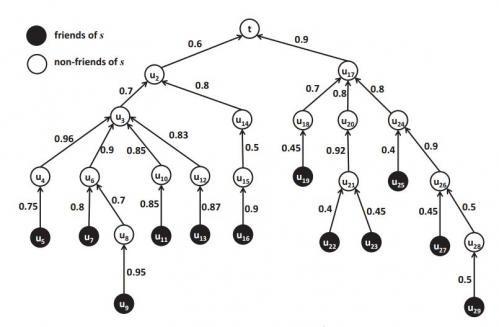 Researchers develop algorithm to maximize friendship acceptance by strangers on social networks