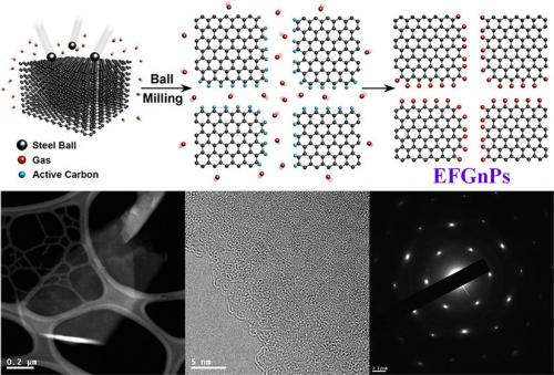 Large scale production of Edge-Functionalized Graphene Nanoplatelets (EFGnPs) [research]