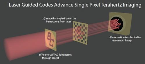 Laser guided codes advance single pixel terahertz imaging