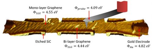 Local nanoscale electrical measurements for graphene