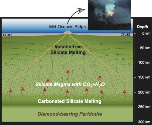 Magma in mantle has deep impact