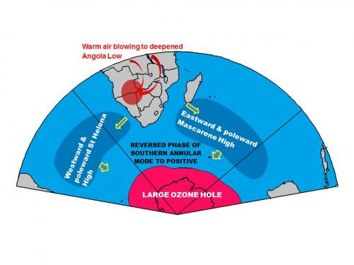Researchers suggest ozone hole responsible for warming in southern Africa