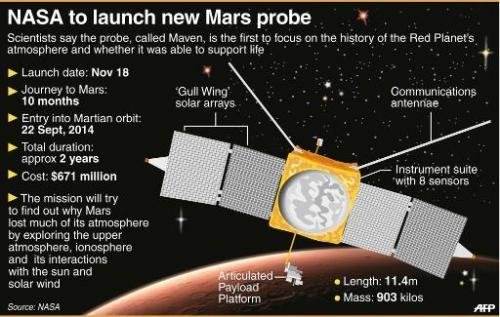 NASA to launch new Mars probe
