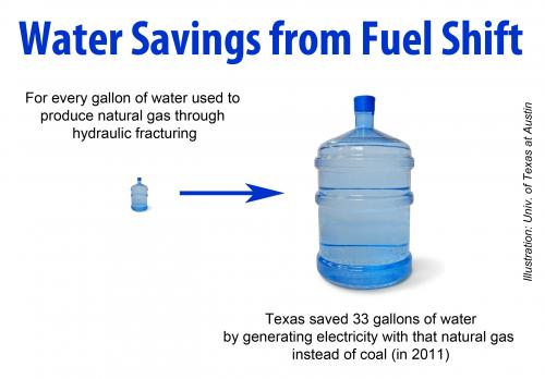 Natural gas saves water, even when factoring in water lost to hydraulic fracturing thumbnail