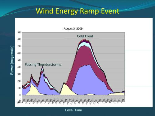 NCAR powers up renewable energy forecasts