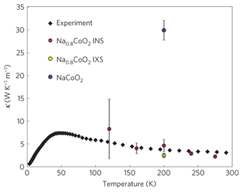 Neutrons help us understand the origin of thermoelectric properties in sodium cobaltates