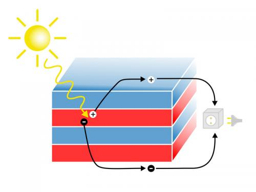 New material promises better solar cells
