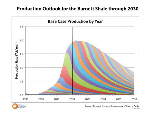 New, Rigorous Assessment of Shale Gas Reserves Forecasts Reliable Supply from Barnett Shale Through 2030