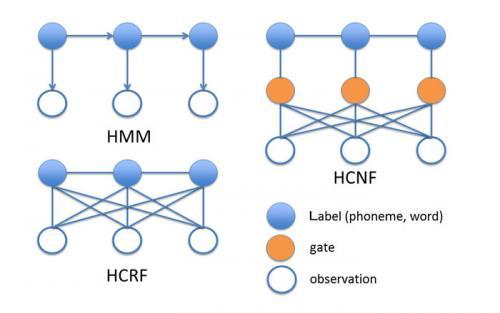 New speech recognition model: Hidden Conditional Neural Fields