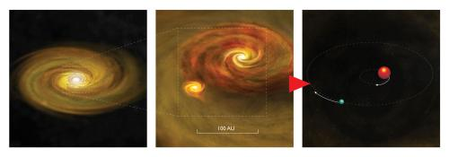 New studies give strong boost to binary-star formation theory