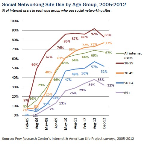 sex social working sites