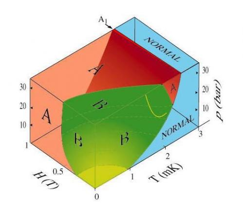 Phase Diagram of Helium 3