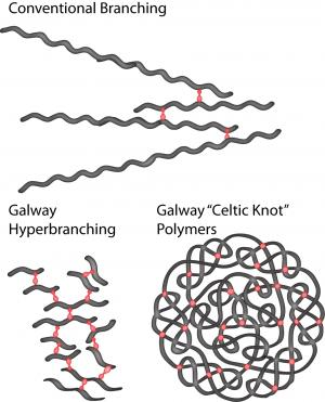 Polymer breakthrough inspired by trees and ancient Celtic Knots