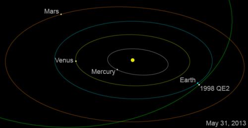 QE2 asteroid to fly by Earth from safe distance