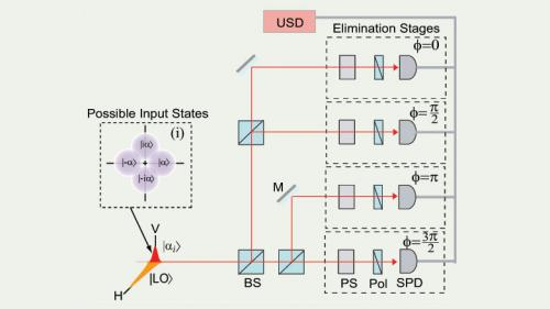 Quantum information in low light: New photo-detection scheme makes do with few photons