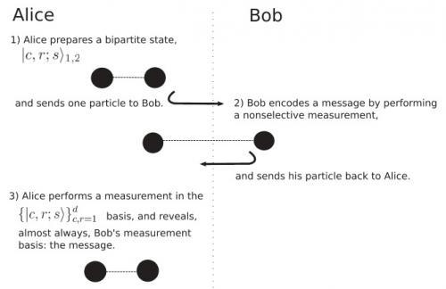 Quantum measurement carries information even when the measurement outcome is unread