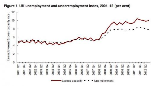 Rising levels of 'underemployed', according to new research paper