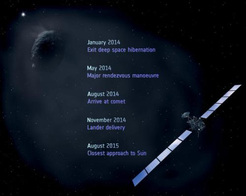 Rosetta: 100 days to wake-up