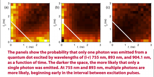 Single photon from a quantum emitter? It's a matter of timing . . .