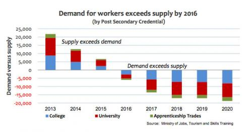 Skills deficit looming in 2016: More jobs than qualified people unless post-secondary capacity expanded