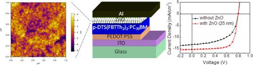 Small-molecule solar cells get 50% increase in efficiency with optical spacer