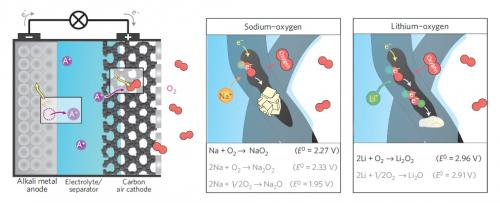 Sodium-air battery offers rechargeable advantages compared to Li-air batteries
