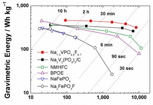Sodium-ion battery cathode has highest energy density to date
