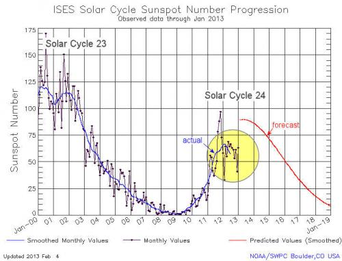 Solar cycle update: Twin peaks?