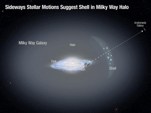 Stellar motions in outer halo shed new light on Milky Way evolution