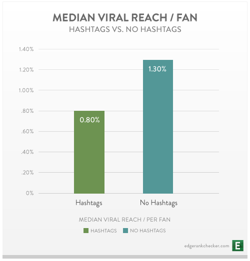 Study examines viral reach of hashtags on Facebook