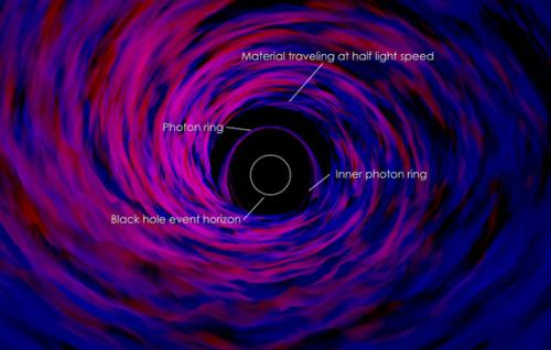 Study explains decades of black hole observations